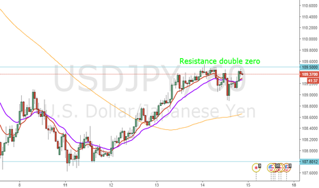 USDJPY: resistance USD/JPY