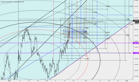 GBPUSD: Not the beginning of the end, but the end of the beginning