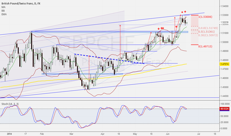 GBPCHF: Light sell opportunity