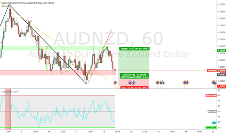 AUDNZD: Up Down Up Down Up Down