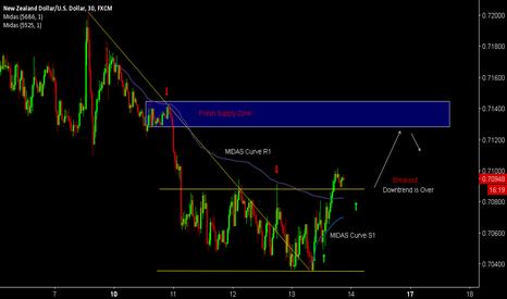 NZDUSD: NZD/USD FOLLOW UP