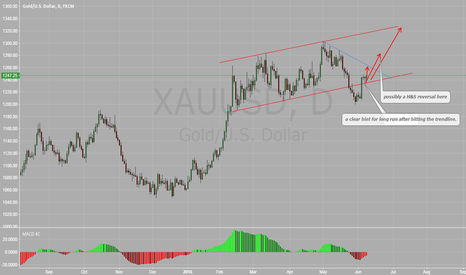 XAUUSD: It's a long, I trade what I see.
