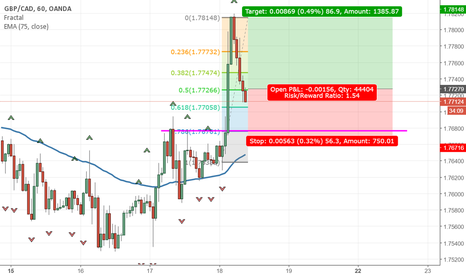 GBPCAD: Buying GBP Strength