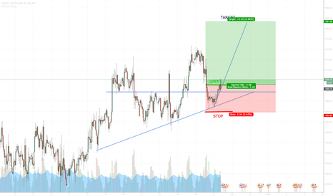 "XAUUSD: XAUUSD ""The trend goes on"""