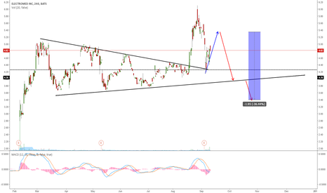 ELMD: ELMD BOUNCING BEFORE ONE MORE WAVE DOWN?