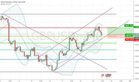 GBPUSD: Simple Long on GBP USD