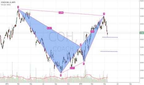 COH: COACH: Bearish BAT hit 1st target