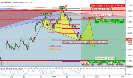 EURNZD: EUR/NZD Potential Sell Setup