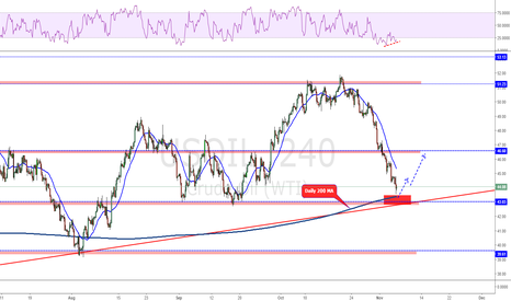 USOIL: Bulls are you there?!?!!