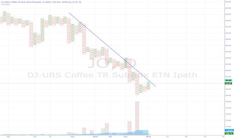 JO: Close to P&F breakout levels