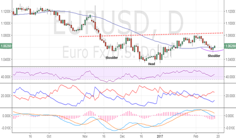EURUSD: EUR/USD – Bearish invalidation above 1.0642