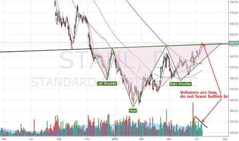 STAN: Standard Chartered – Bullish break lacks supp of strong volumes