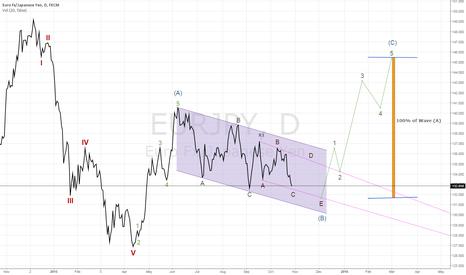 EURJPY: Elliott Wave - Count - Eur/Jpy - Daily
