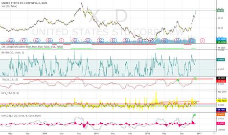 X: US steel has had a good run