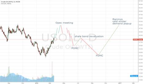 USOIL: long and short oil