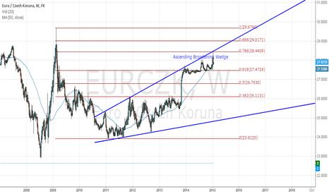 EURCZK: EURCZK Ascending Broadening Wedge