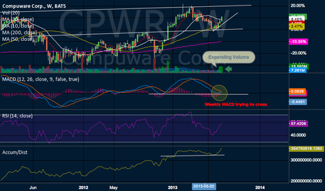 CPWR: New Highs Coming For Compuware ?