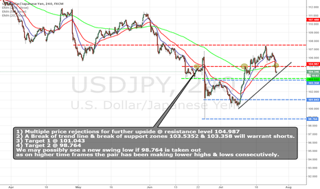 USDJPY: USDJPY POSSSIBLE NEW SWING LOW!?