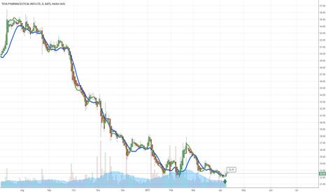 TEVA: $TEVA Day Chart Crossed