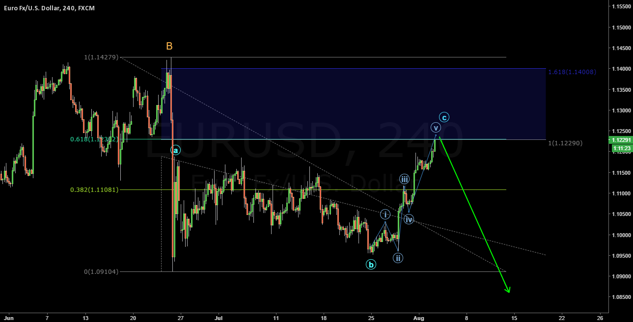 You have to short this 100% fib expansion and 0.618 fib