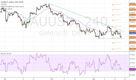 XAUUSD: 1211 is a crucial support for GOLD