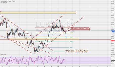 EURJPY: EURJPY Sell trendline on Break and Retest