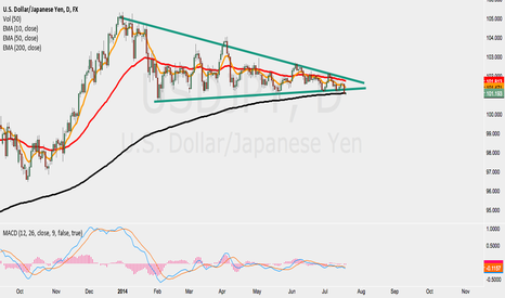 USDJPY: Usd/Jpy range might be coming to the an end.
