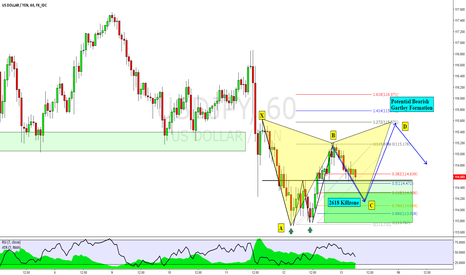 USDJPY: USDJPY: Potential 2618 & Advanced Pattern Formation & a vote