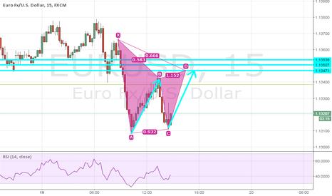 EURUSD: Gartley pattern to short $EURUSD