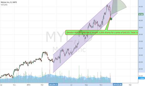 MYL: Large Insider Buy - Director