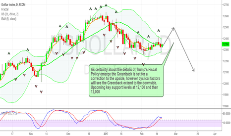 USDOLLAR: USDOLLAR Correction and Downside Extension