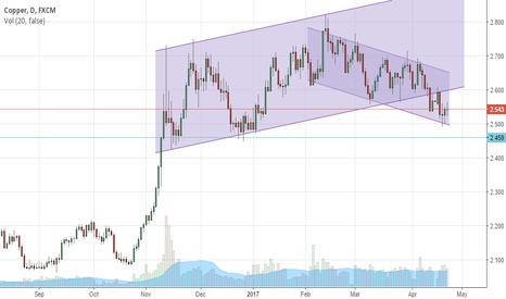 COPPER: Copper In Down Trend
