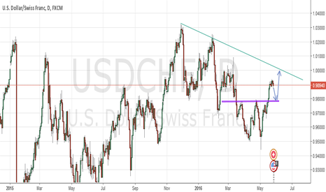 USDCHF: Long after correction