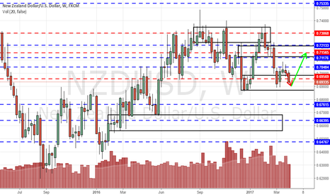 NZDUSD: NZDUSD to potentially be supported strongly