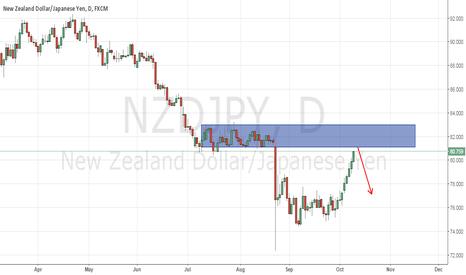 NZDJPY: SELL NZD/JPY