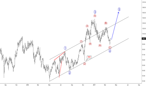 DXY: Elliott Wave Analysis: USD Index Looking Up Into Wave 5