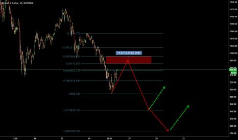BTCUSD: BTC bearish trend to continue