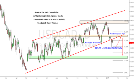 USDCAD: USD/CAD Breakout the Channel, now on hit list to go Short