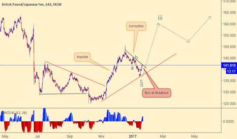 GBPJPY: GBPJPY looking for a buying breakout