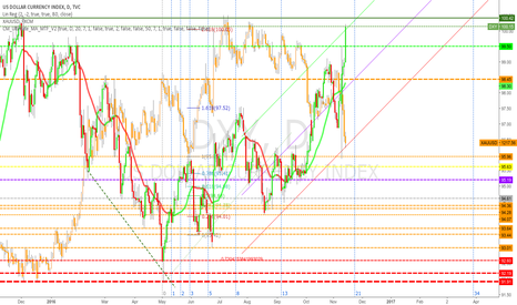 DXY: short but near bottom ?