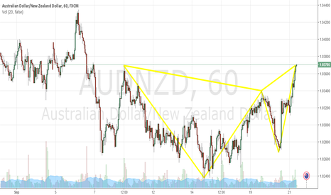 AUDNZD: AUDNZD Potential Butterfly
