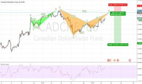 CADCHF: Another Bearish Bat Pattern completing on CADCHF