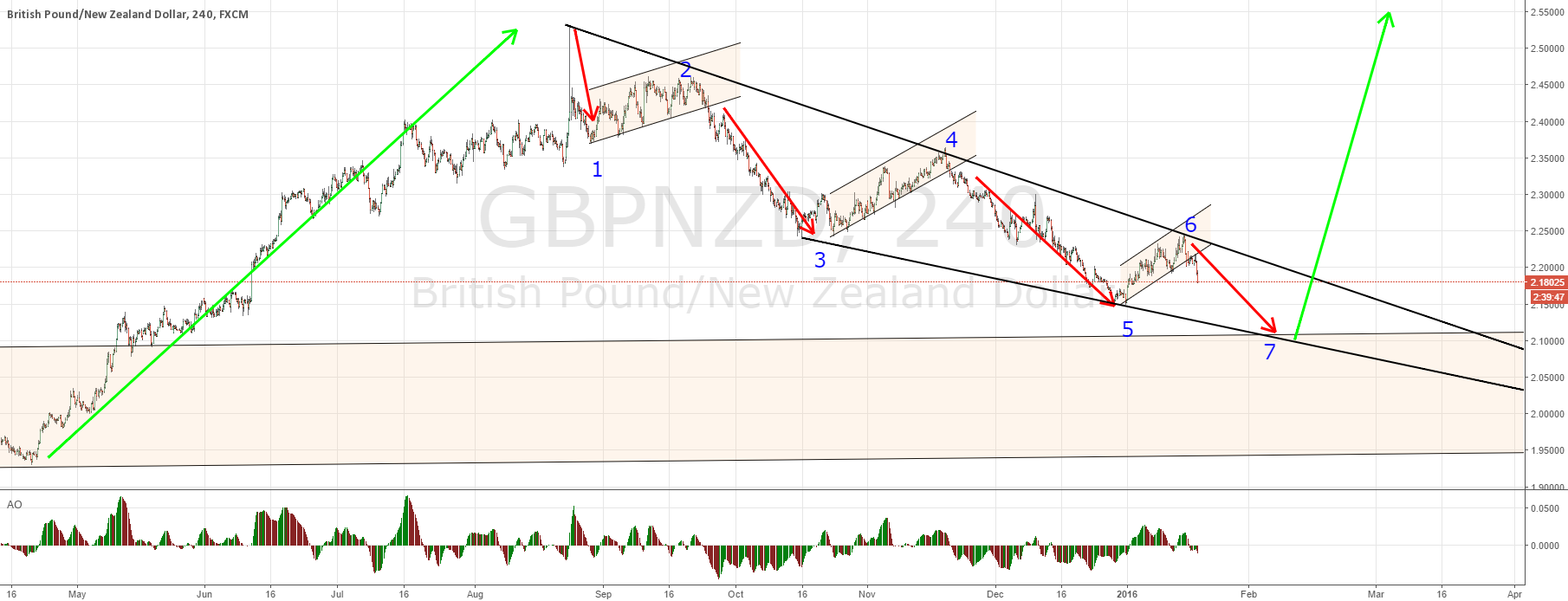 GBPNZD ending a major correction
