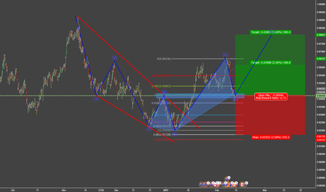 NZDCAD: Bul 5-0 Hermonic and The Elliot Wave Theory