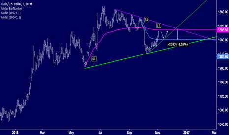 XAUUSD: GOLD 2% DROP WITH A 2% BOUNCE UP