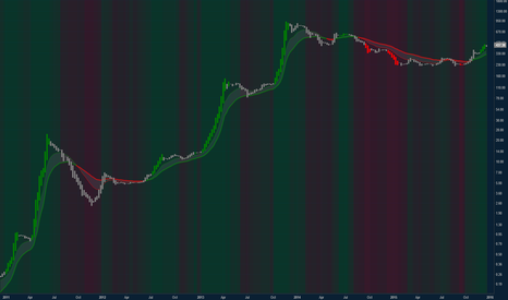 BCHAIN/MKPRU: MACD trend heat map on the Quandl Bitcoin weekly chart