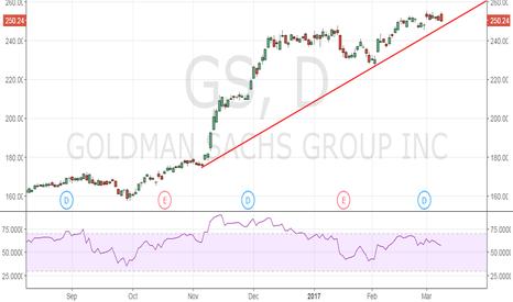 GS: Goldman Sachs - Flattening yield curve, bearish outside day