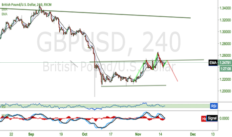 GBPUSD: Will this be another head&shoulders?