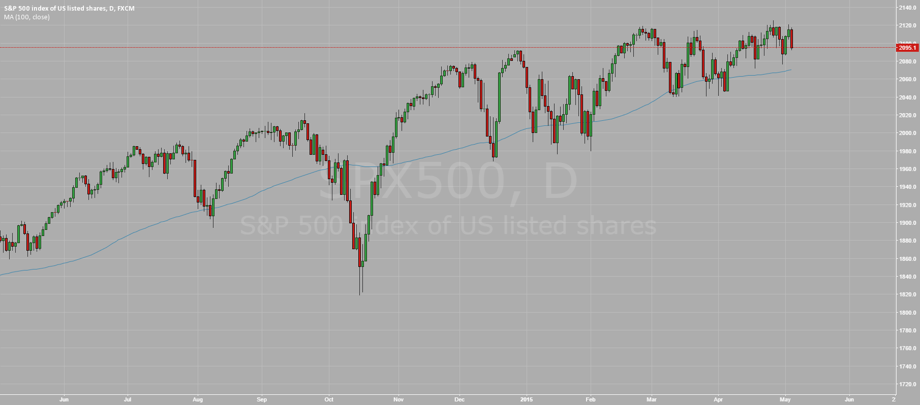 SP500: Waiting NFP