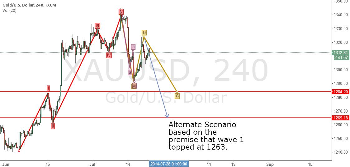 Gold Bearish Elliott Wave Scenario